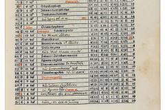 Johannes Regiomontanus: Kalendarium /ed. Joannes Lucilius Santritter. Venezia: Erhard Ratdolt. 9. Aug. 1482. MTA Könyvtár és Információs Központ (Inc. 460)